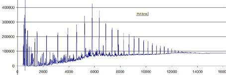 chromatogramme CPG produit pétrolier 515 pics